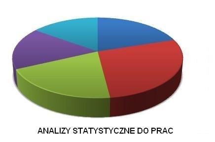 STATYSTYKA - ZADANIA/PROJEKTY/PRACE  ONLINE