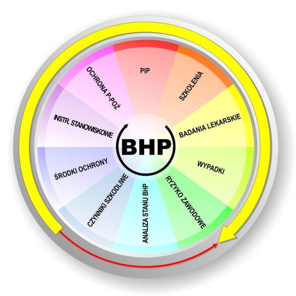 Okresowe BHP dla pracodawców i osób kierujących pracownikami